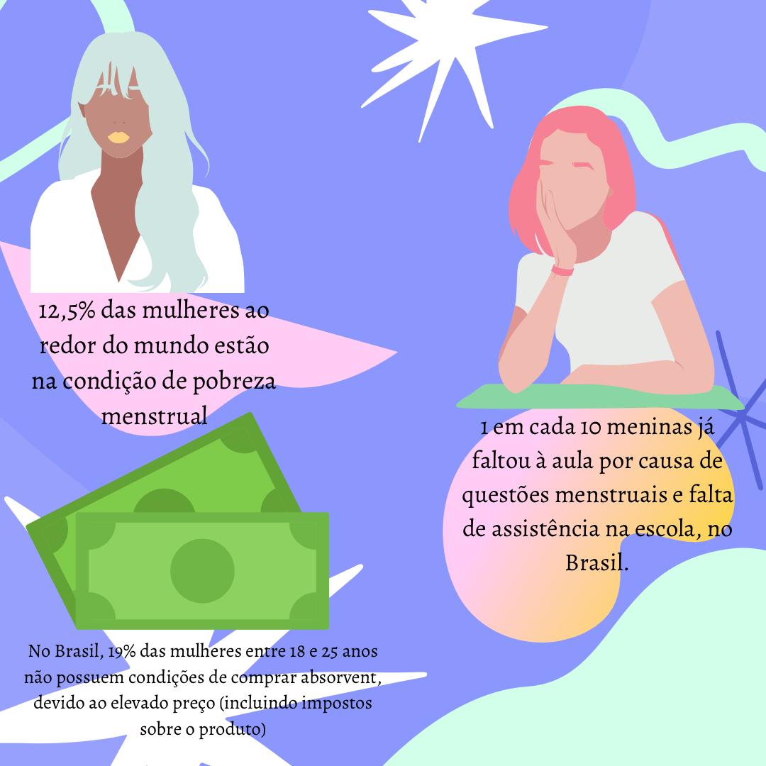 Pobreza menstrual: um problema social silenciado